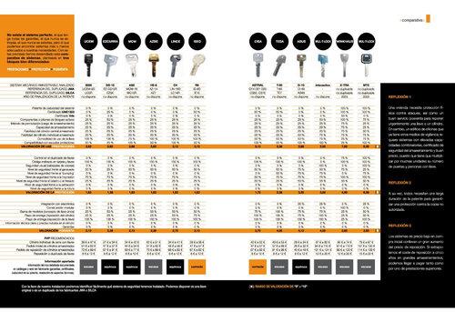 Comparativa-de-cilindros-seguridad