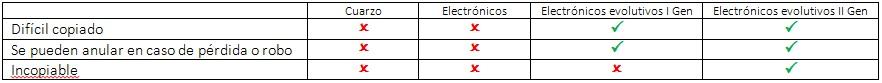 Tabla comparativa de prestaciones mandos de garaje